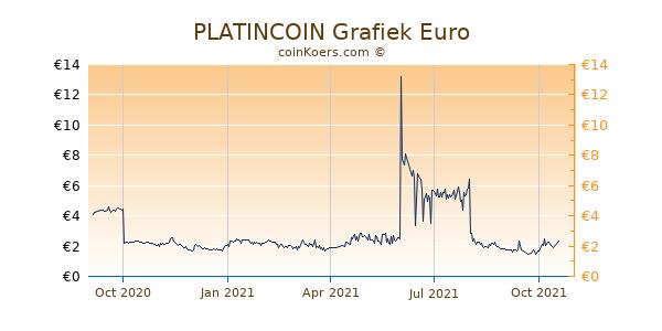 PLATINCOIN Grafiek 1 Jaar