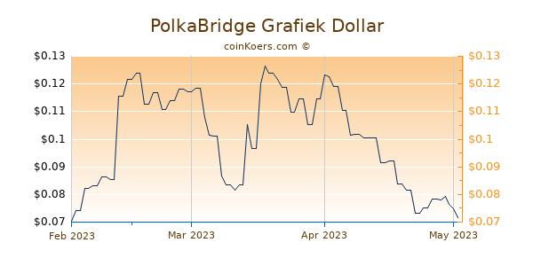 PolkaBridge Chart 3 Monate