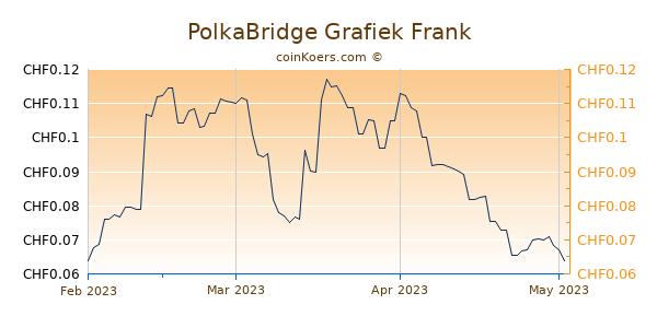 PolkaBridge Grafiek 3 Maanden
