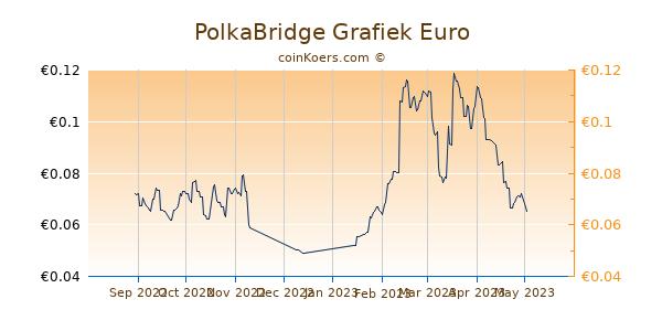 PolkaBridge Grafiek 6 Maanden
