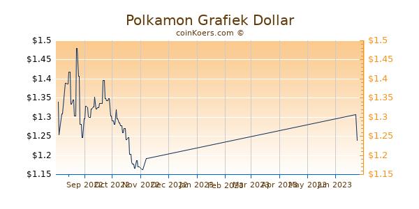 Polkamon Chart 3 Monate