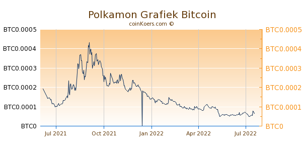 Polkamon Grafiek 1 Jaar