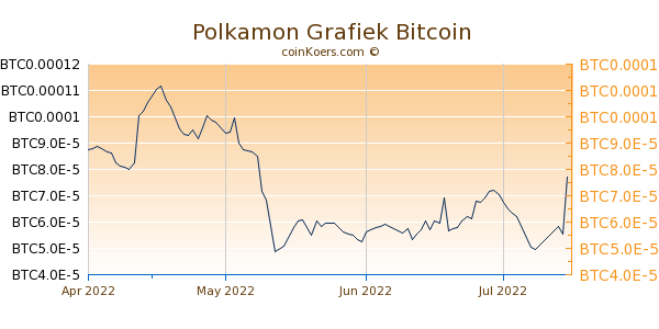 Polkamon Grafiek 3 Maanden