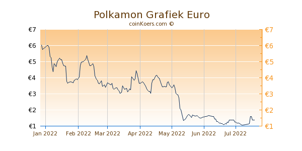 Polkamon Grafiek 6 Maanden