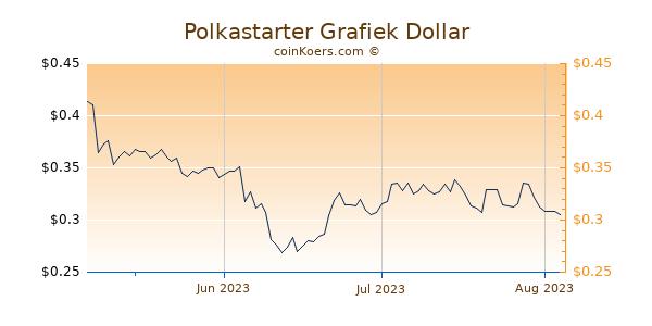 Polkastarter Chart 3 Monate