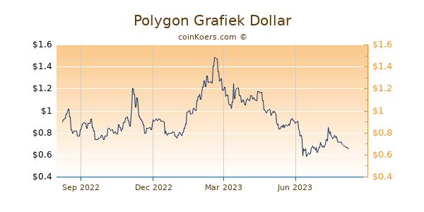 Polygon Grafiek 1 Jaar