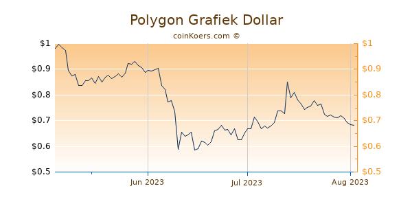 Polygon Chart 3 Monate