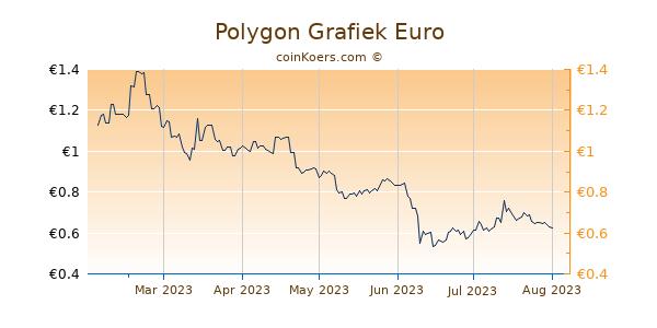 Polygon Grafiek 6 Maanden