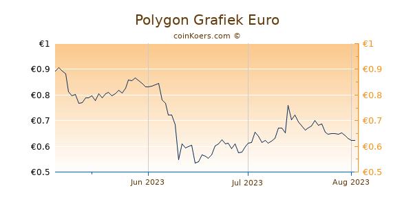 Polygon Grafiek 3 Maanden