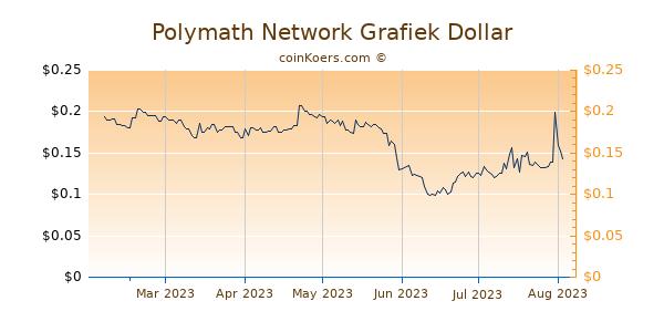 Polymath Network Grafiek 6 Maanden