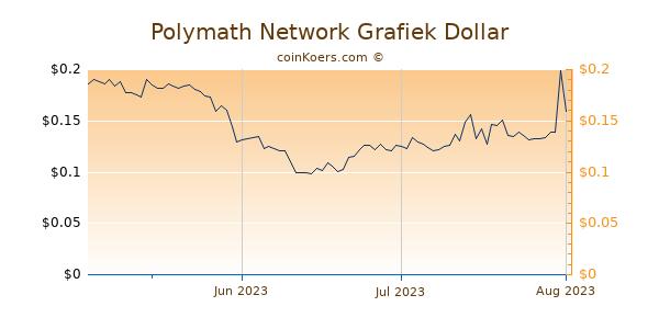 Polymath Network Chart 3 Monate