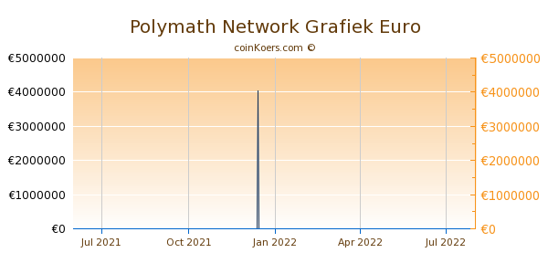 Polymath Network Grafiek 1 Jaar