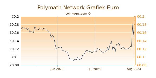 Polymath Network Grafiek 3 Maanden