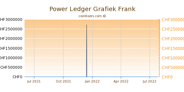 Power Ledger Grafiek 1 Jaar