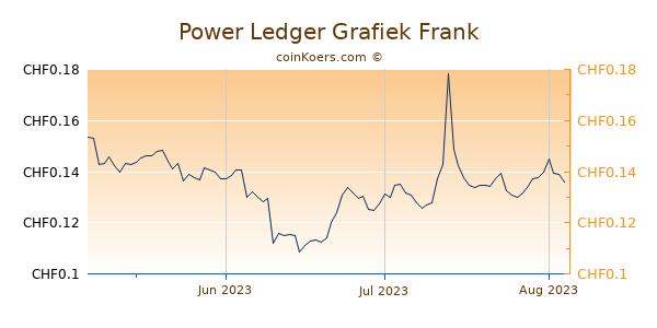 Power Ledger Grafiek 3 Maanden