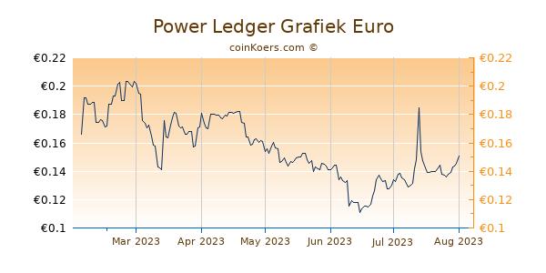 Power Ledger Grafiek 6 Maanden