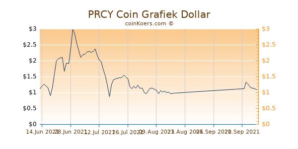 PRCY Coin Grafiek 1 Jaar