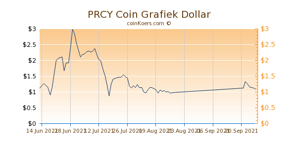 PRCY Coin Chart 3 Monate