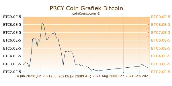 PRCY Coin Grafiek 3 Maanden