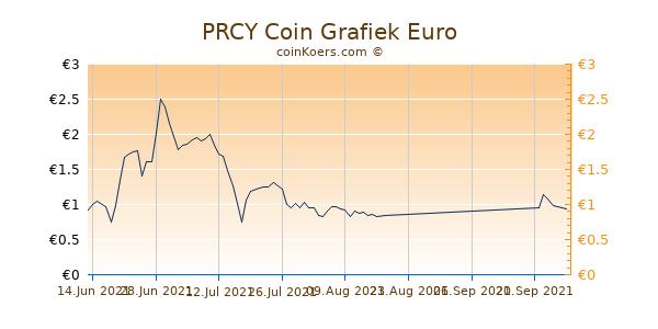PRCY Coin Grafiek 6 Maanden