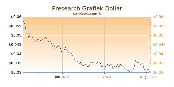 Presearch Chart 3 Monate