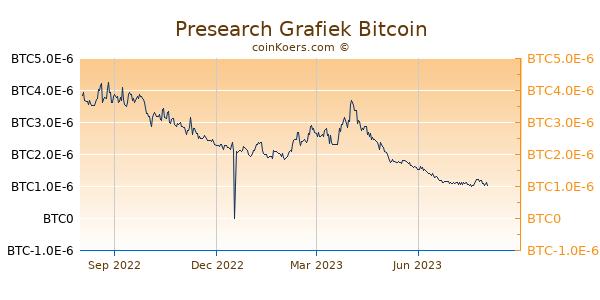 Presearch Grafiek 1 Jaar