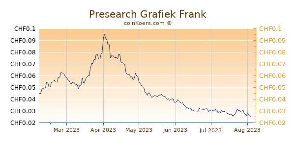 Presearch Grafiek 6 Maanden