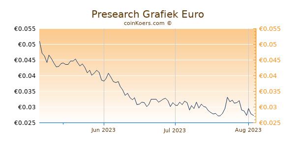 Presearch Grafiek 3 Maanden
