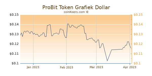 ProBit Token Chart 3 Monate