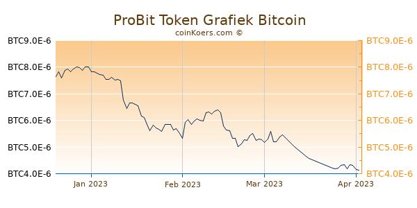 ProBit Token Grafiek 3 Maanden