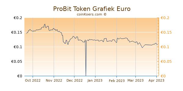 ProBit Token Grafiek 6 Maanden