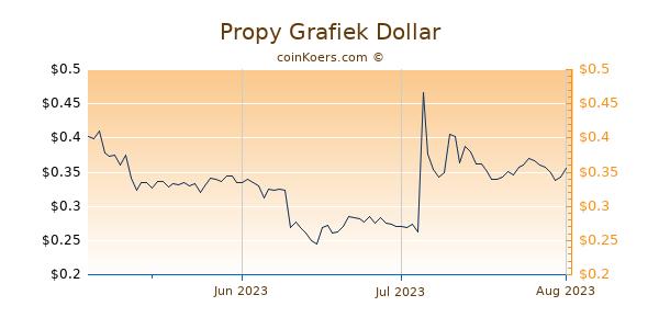 Propy Chart 3 Monate
