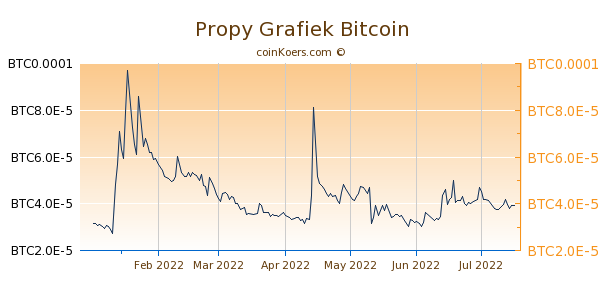 Propy Grafiek 6 Maanden