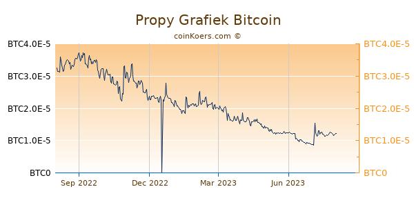 Propy Grafiek 1 Jaar