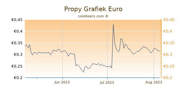 Propy Grafiek 3 Maanden
