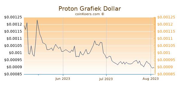 Proton Chart 3 Monate