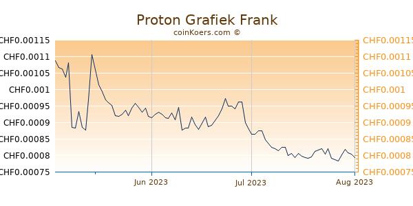 Proton Grafiek 3 Maanden