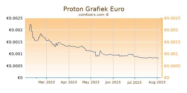 Proton Grafiek 6 Maanden