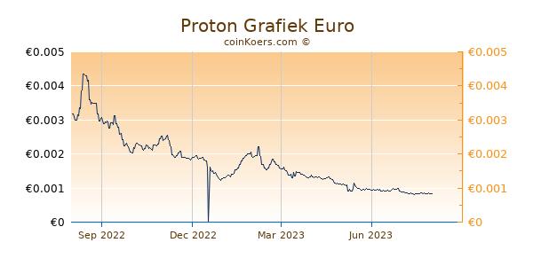 Proton Grafiek 1 Jaar