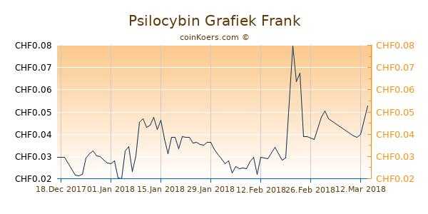 Psilocybin Grafiek 3 Maanden