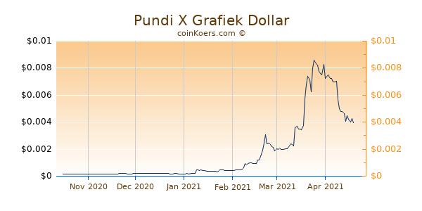 Pundi X Grafiek 6 Maanden