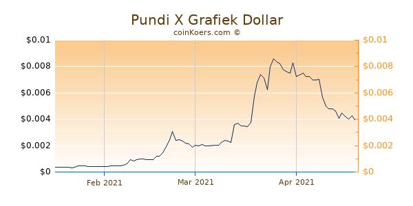 Pundi X Chart 3 Monate
