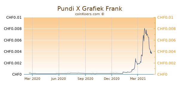 Pundi X Grafiek 1 Jaar
