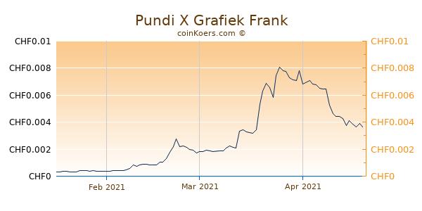 Pundi X Grafiek 3 Maanden