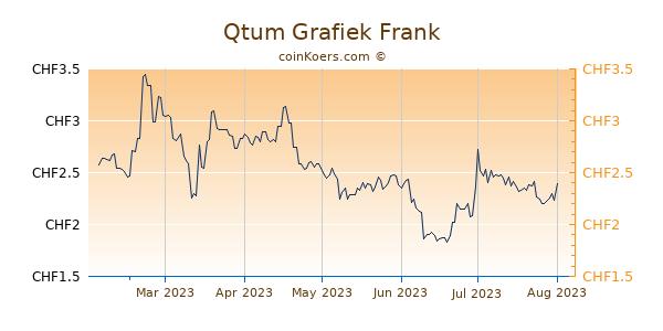 Qtum Grafiek 6 Maanden