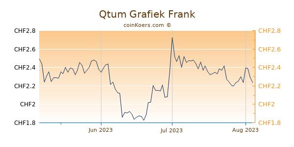 Qtum Grafiek 3 Maanden
