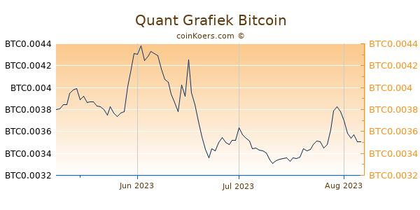 Quant Grafiek 3 Maanden