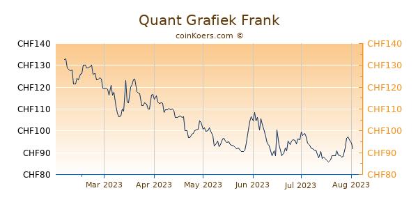 Quant Grafiek 6 Maanden