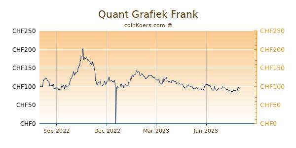 Quant Grafiek 1 Jaar