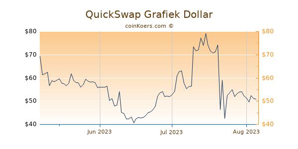 QuickSwap Chart 3 Monate
